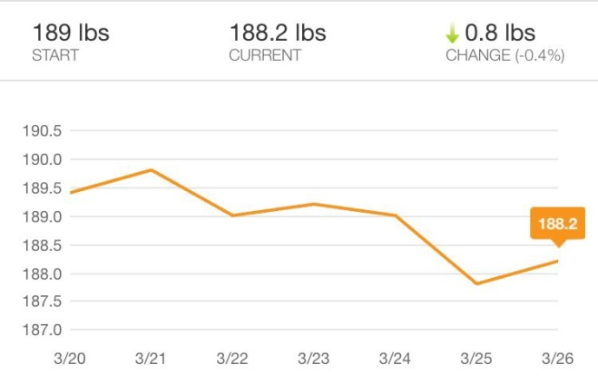 Weight Loss Chart After Week 1