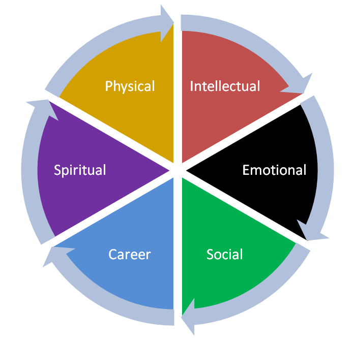 Wellness Wheel and Self-Care - Holistic Behavioral Solutions |Holistic Health Wheel