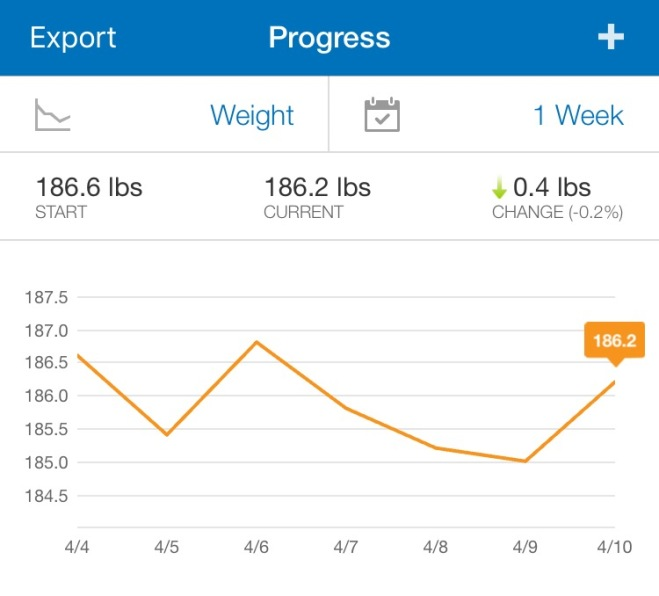 Weight Progress After 3 Weeks