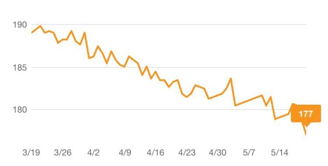 Two Month Weight Loss Chart